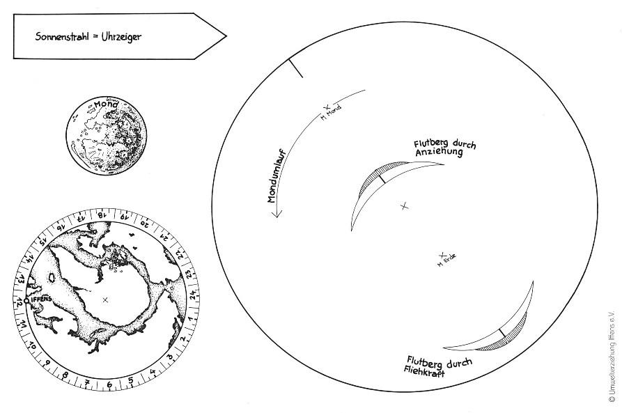 Uhrzeiger zum ausdrucken  Ausschneidebogen Basteln